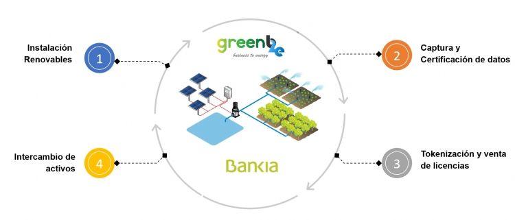 Renewable energy, Co2 and blockchain