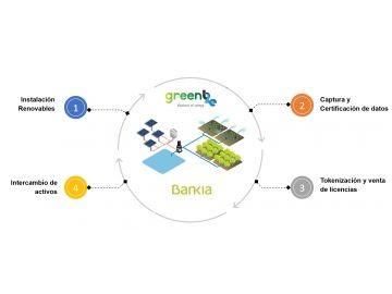 Energía renovables, Co2 y blockchain